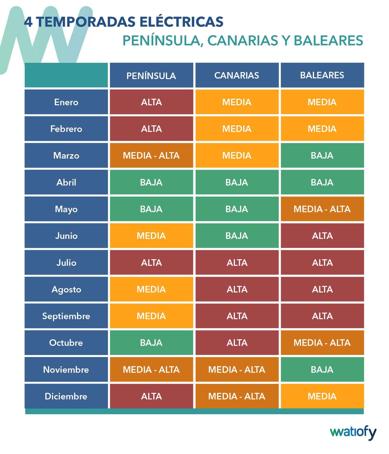 Temporadas eléctricas Ceuta y Melilla Tarifas 3.0TD y 6.X TD