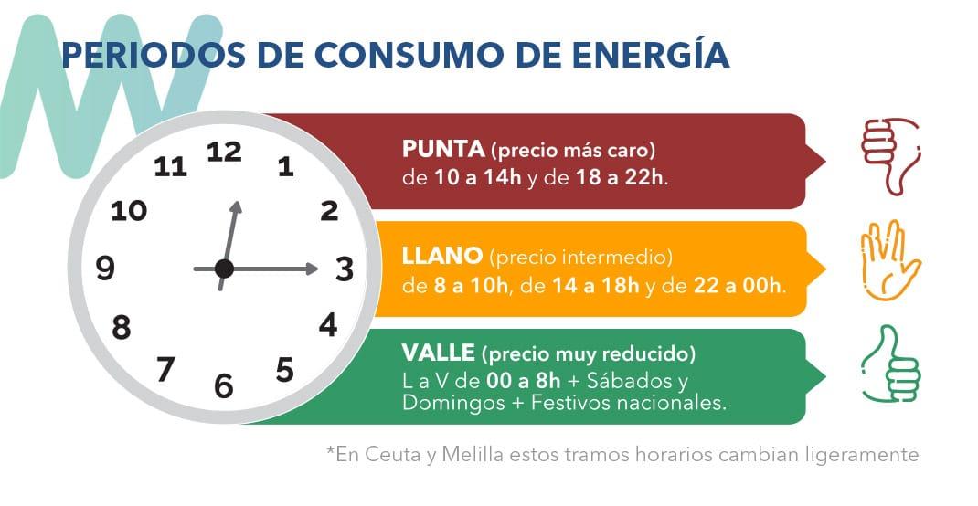 Periodos horarios consumo energía