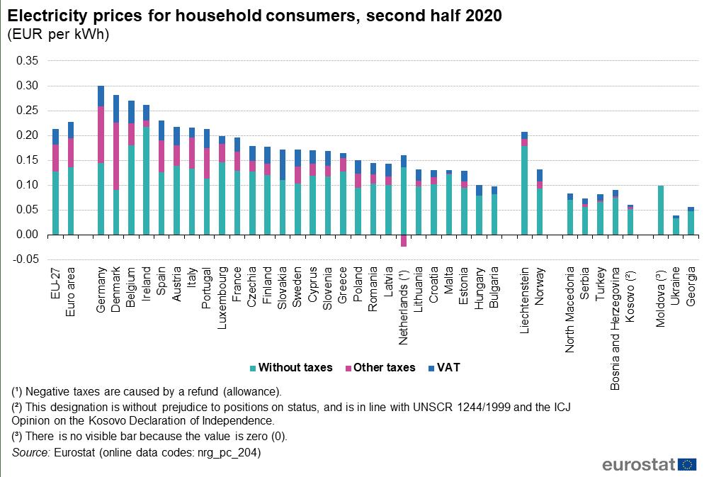 Precios de la electricidad para los consumidores domésticos, segundo semestre de 2020. (EUR por kWh)