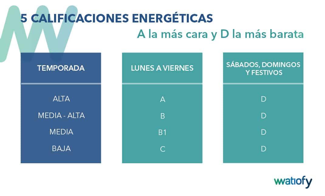 Calificaciones energéticas tarifas 3.0TD y 6.X TD