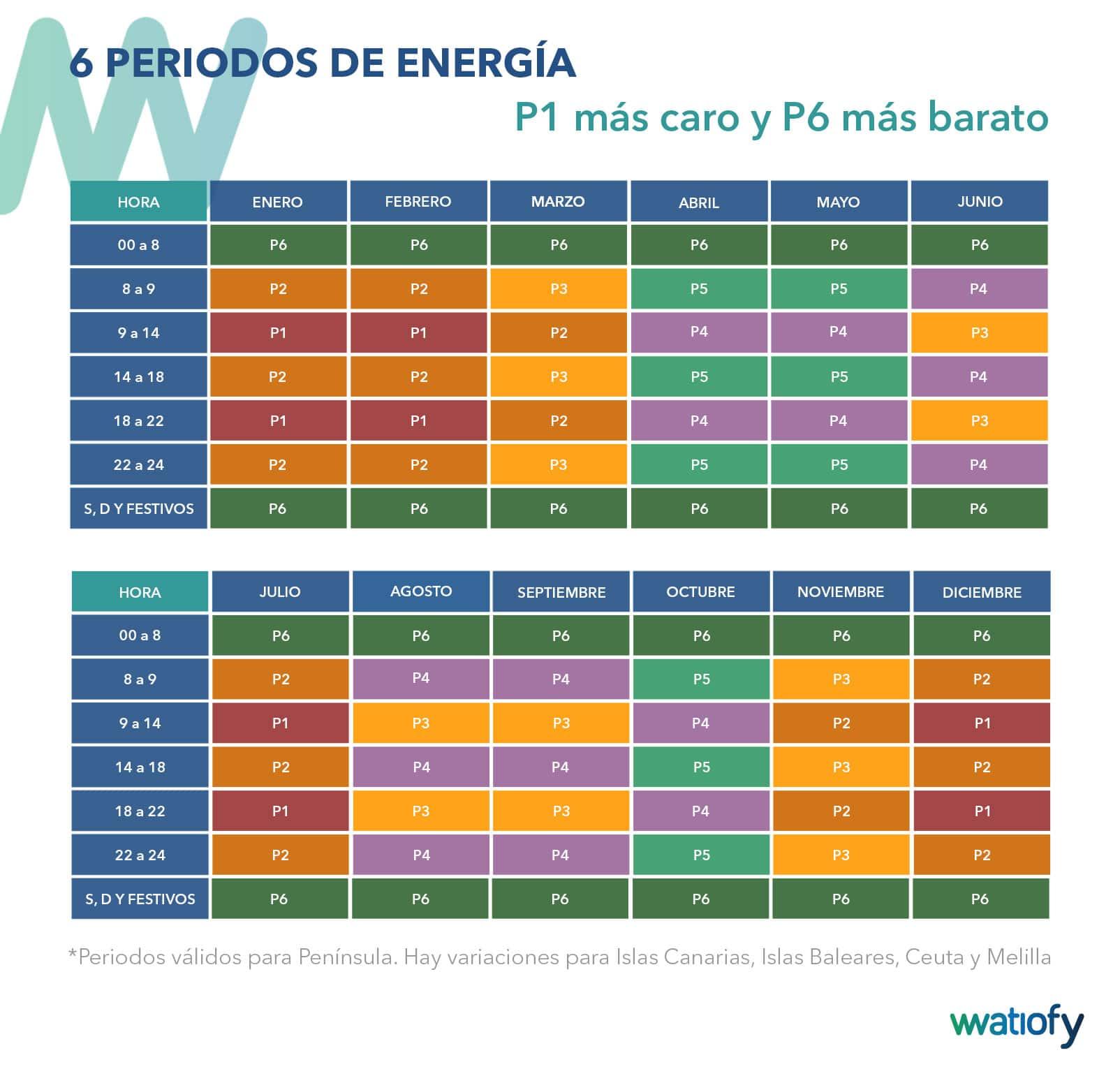 Periodos de energía tarifas 3.0TD y 6.XTD