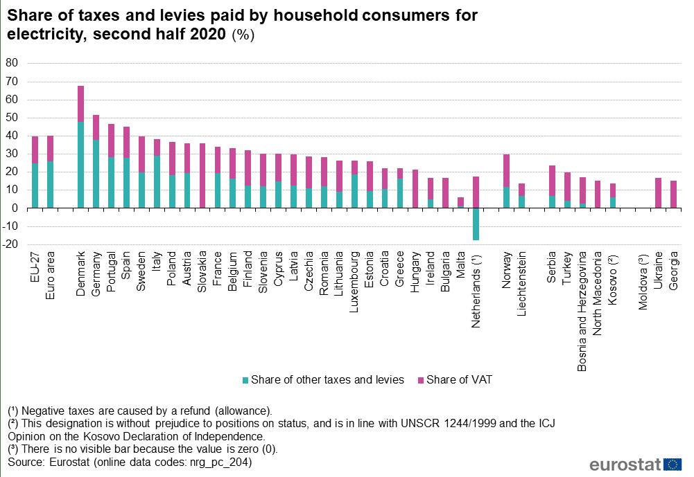 Impuestos y gravámenes en el precio de la electricidad para consumidores domésticos en la segunda mitad del año 2020 (%)