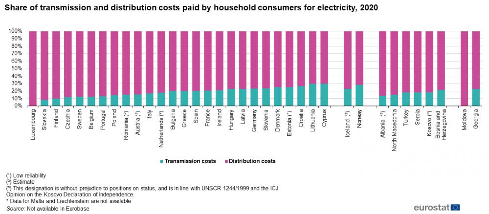 Porcentaje de costes de transporte y distribución pagados por los consumidores domésticos por la electricidad en 2020