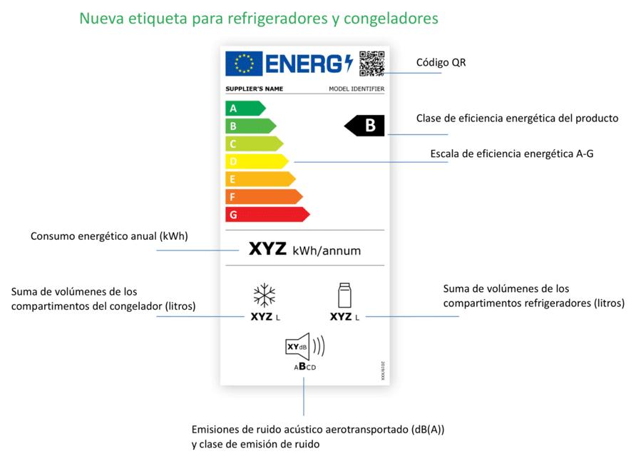Entender las etiquetas de eficiencia-energética electrodomésticos